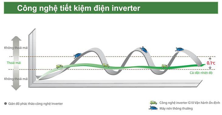 công nghệ inverter
