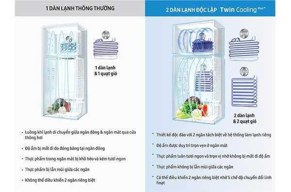 Công nghệ Twin Cooling làm lạnh độc lập