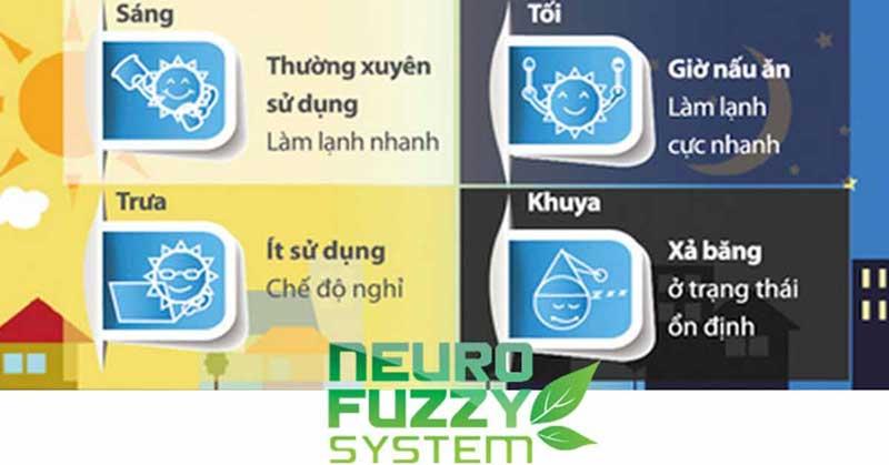 Hệ thống điều khiển Neuro Fuzzy